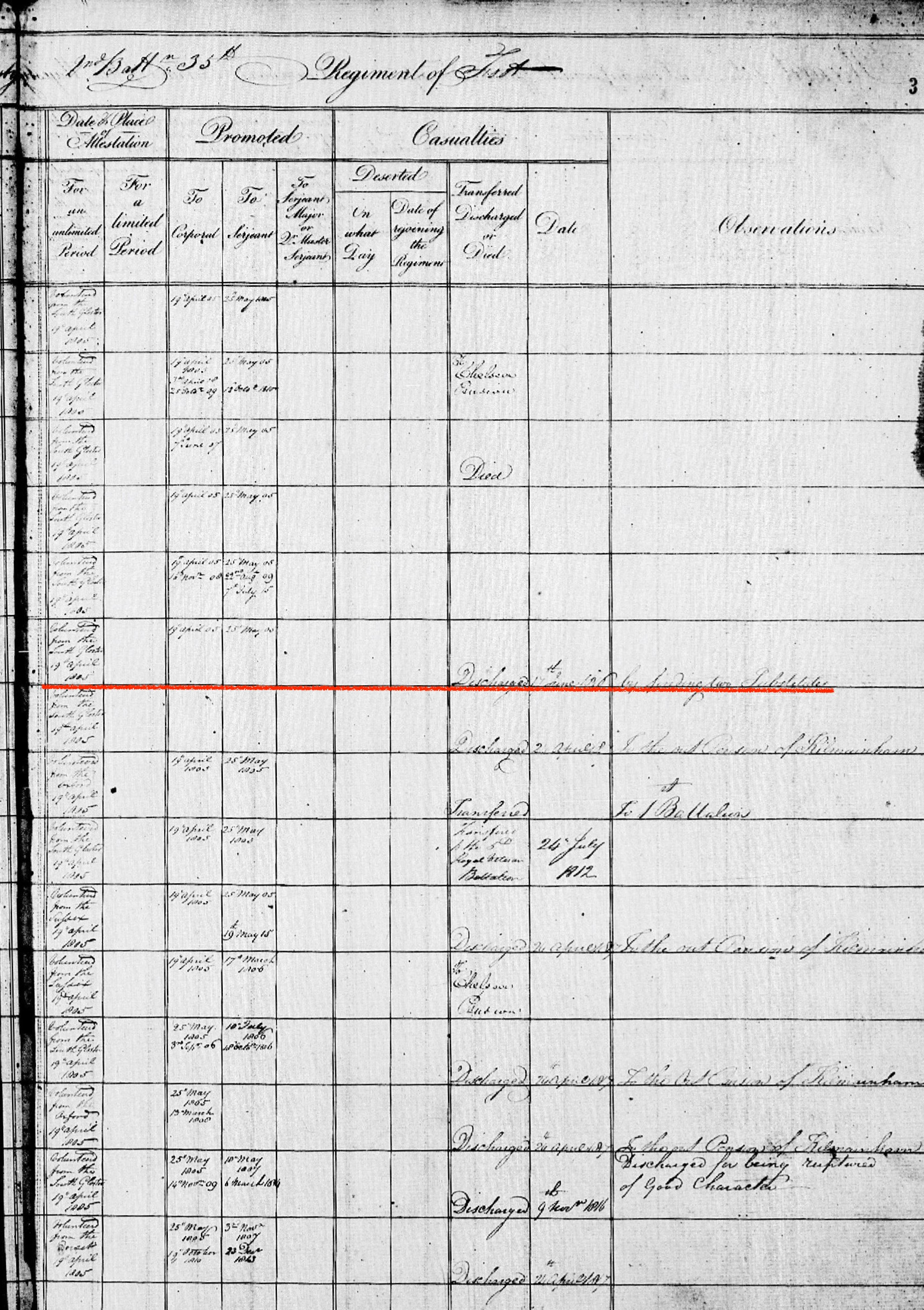 Frederick Summers' Muster Record (Page 2)