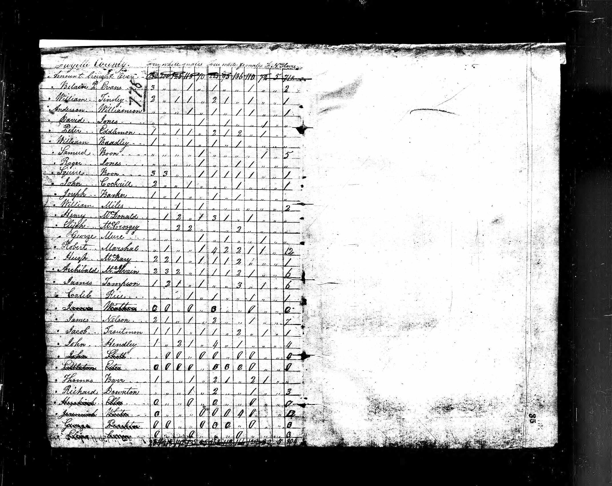 1810 Census - Henry McDonald