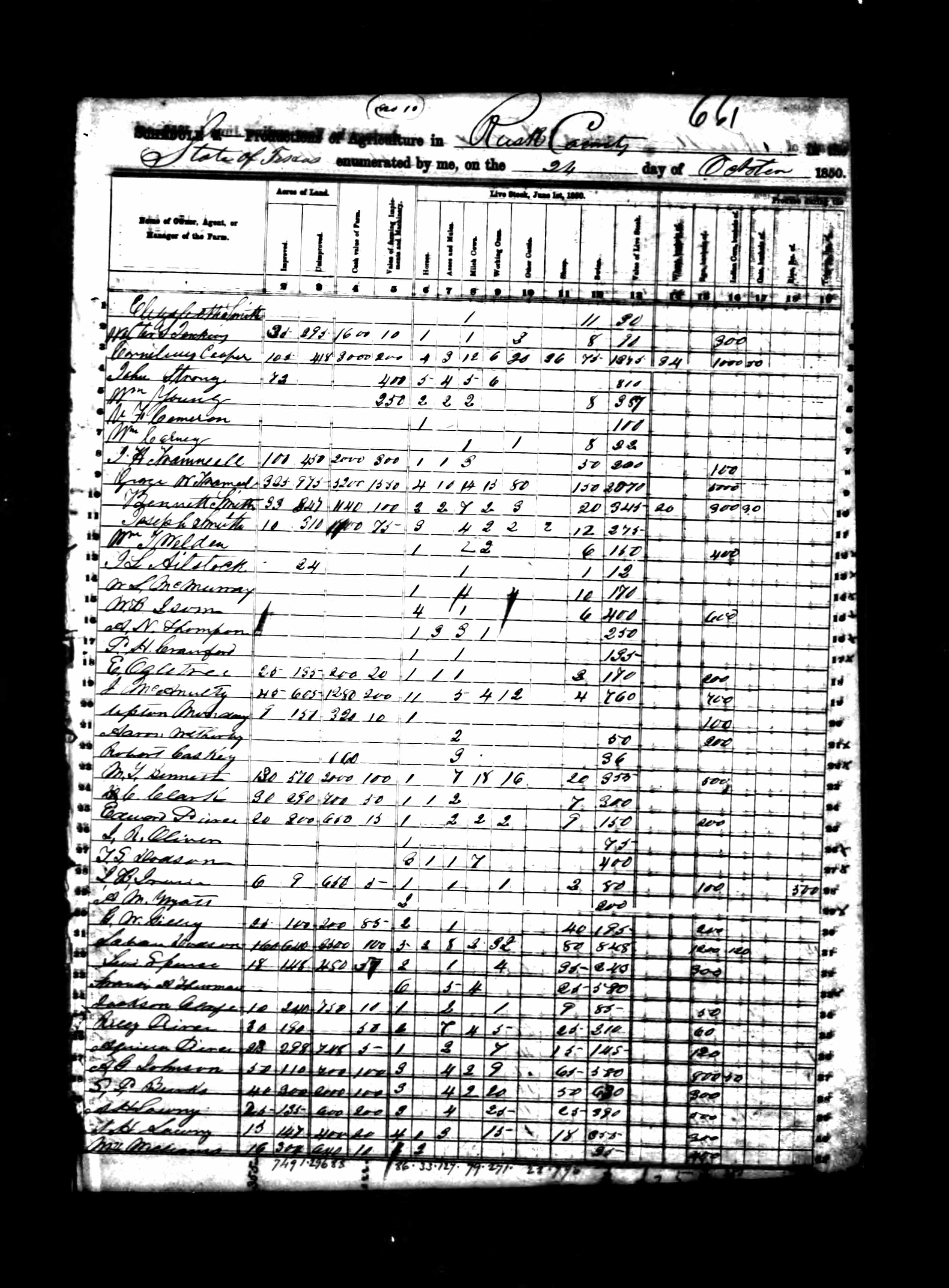Agricultural Census of Rusk Co Tx